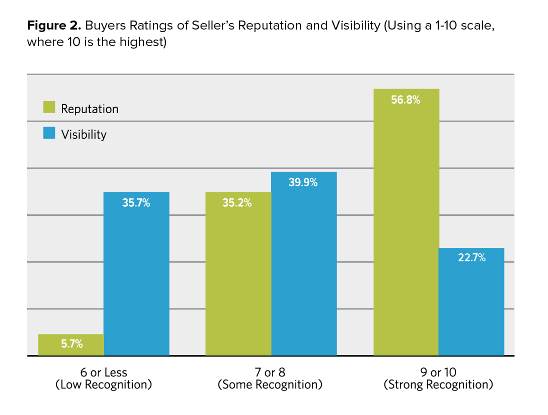 buyers rating of sellers visibility